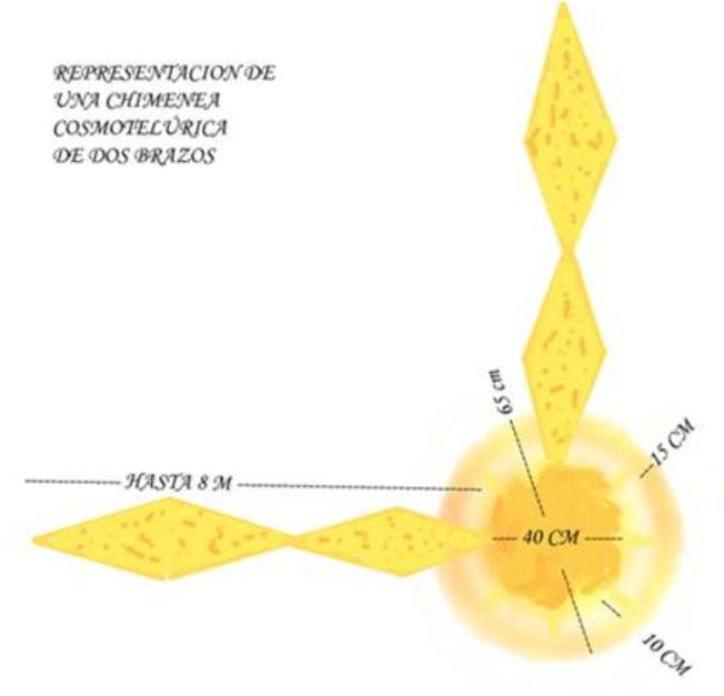 Chimenea cosmotelúrica
